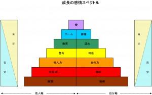 成長の感情スペクトル(2)